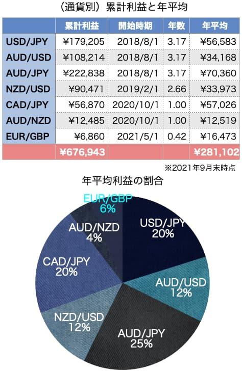 トラリピの累計利益と年平均(通貨別)