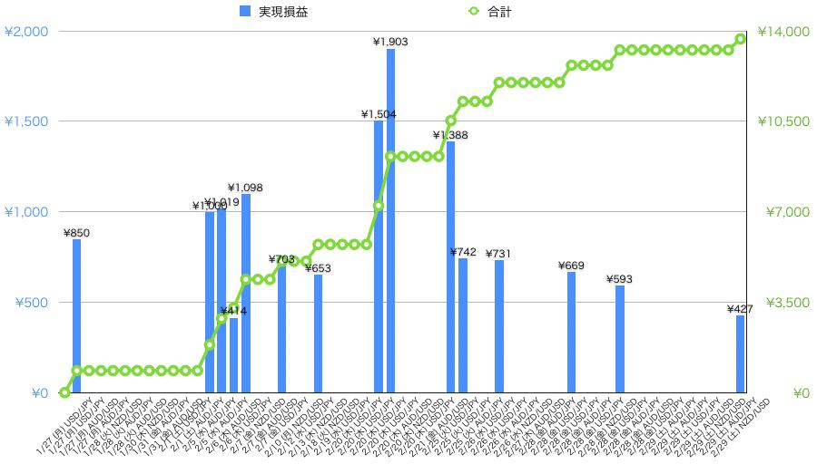 トラリピ実績グラフ